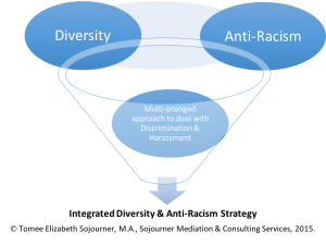 Diversity & Anti-Racism Graphic